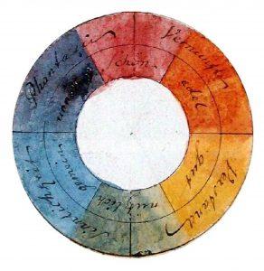 Goethes Farbenlehre, Farbkreis, Malen lernen, Farben-Liebe, Farben