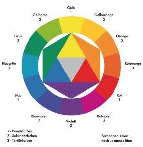Grundfarben, Primärfarben, Sekundärfarben, Tertiärfarben, Komplementärfarben, Itten, Farben-Liebe